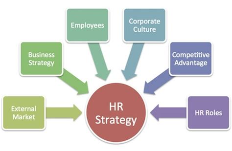 Human Resources Consulting Business Plan - Scribd